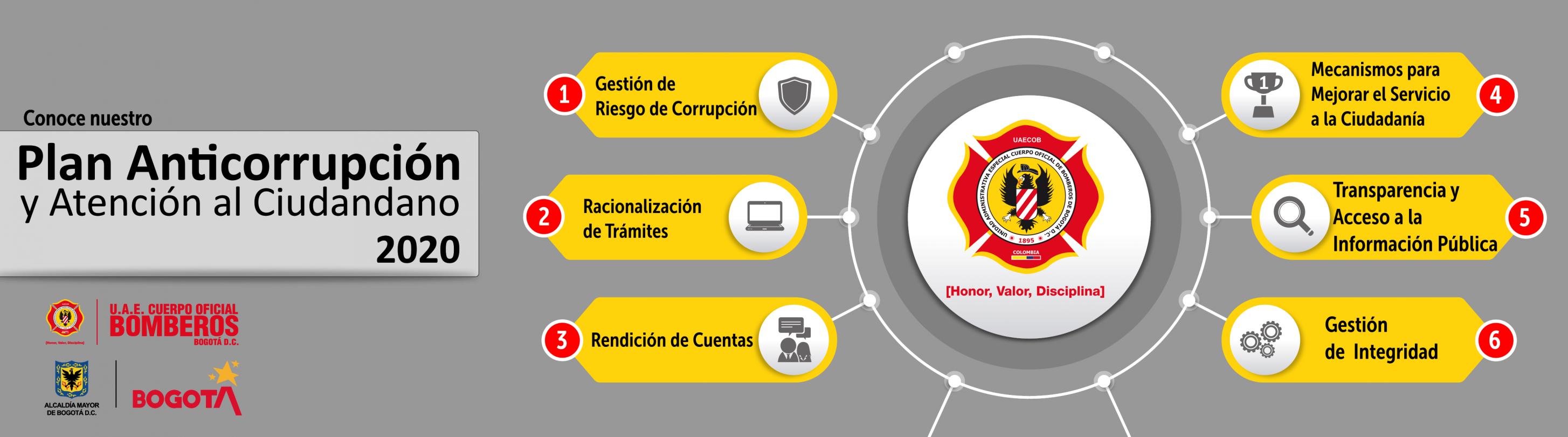 Plan Anticorrupción y Atención al Ciudadano 2020